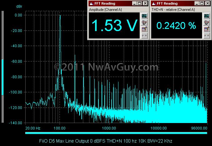 FiiO D5 Max Line Output 0 dBFS THD N 100 hz 10K BW=22 Khz