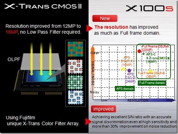 FUJIFILM X100S - X-trans