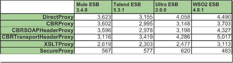ESB_Performance_7.5_Chart