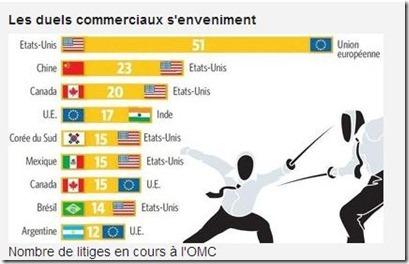 Nombre de litiges en cours à l'OMC