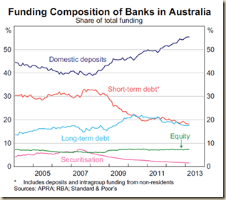 RBA- SMP May 2013-Graph 4.7