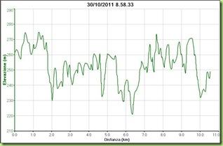 Altimetria PU.MA race