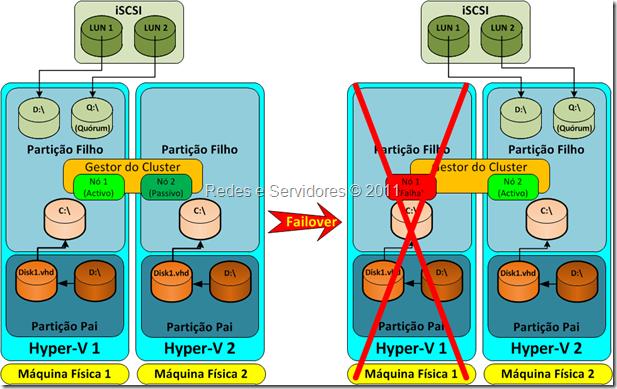Duas máquinas virtuais em dois servidores físicos