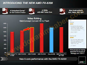 AMD Gives Bulldozer 6-core a Speed-Bump with FX-6200