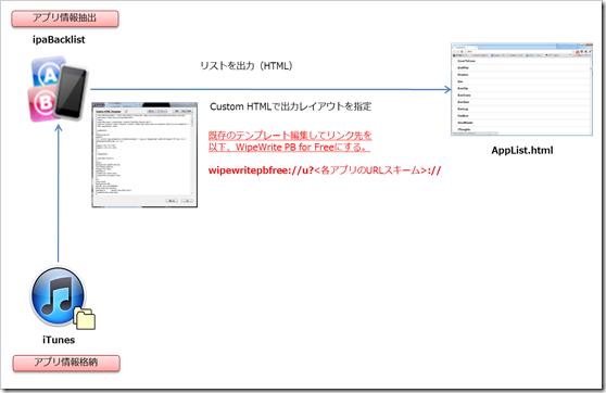 URLスキームの抽出