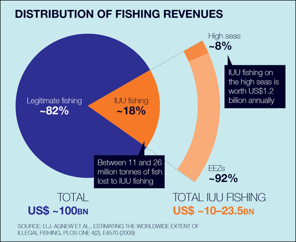 Distribution of fishing revenues, 2009. Illegal, unreported and unregulated (IUU) fishing comprises 18 percent of the total revenue. Between 11 and 26 million tons of fish are lost to IUU fishing, totaling $10-23 billion annually. Graphic: Agnew, et al., 2009 / Global Ocean Commission