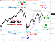 CHART-CAST - 2. S&P -  2.  Secular Trend