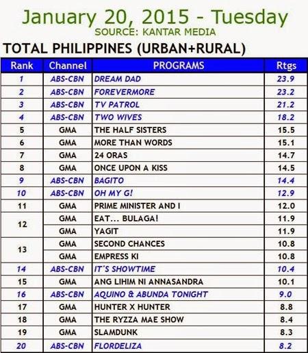 Kantar Media National TV Ratings - January 20, 2015 (Tuesday)