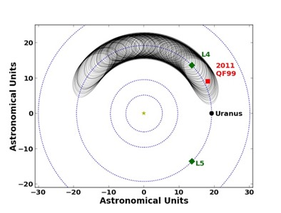 movimento do asteroide troiano de Urano