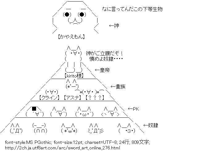 ソードアート・オンライン,階級