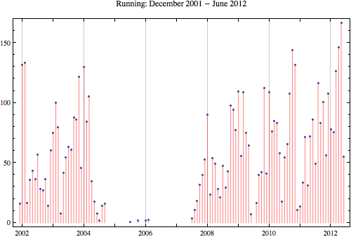 Running 2012 6