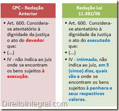 Considera-se atentatório à dignidade da justiça o ato do devedor que: IV - intimado, não indica ao juiz, em 5 (cinco) dias, quais são e onde se encontram os bens sujeitosà penhora e seus respectivos valores.