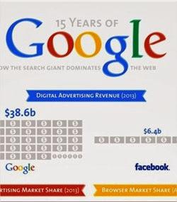 Datos impresionantes sobre el dominio mundial de Google