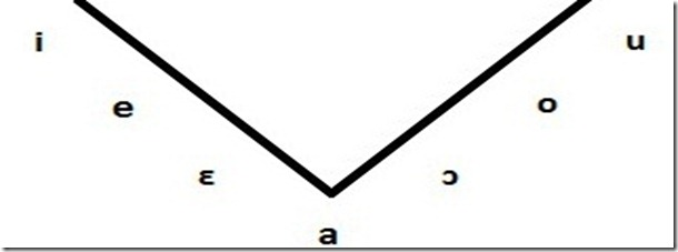 vocali-triangolo-vocalico-sistema-vocalico