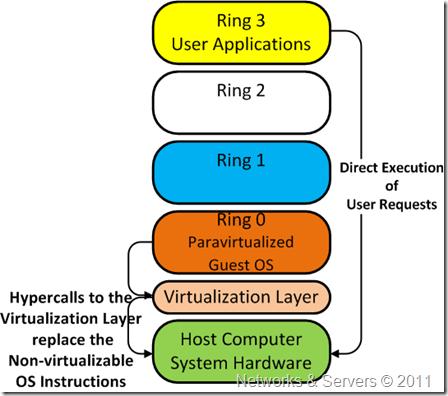 Paravirtualization hypercalls