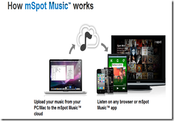 mSpot Music : Listen Music Online in Different ways