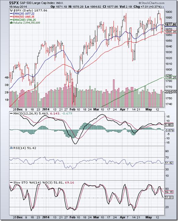 S&P 500_May1614