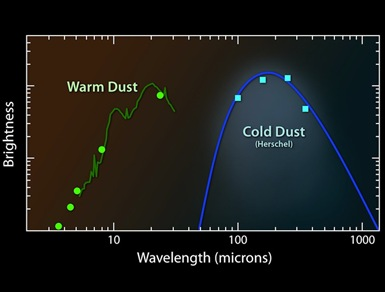 gráfico da relação entre o brilho e o comprimento de onda
