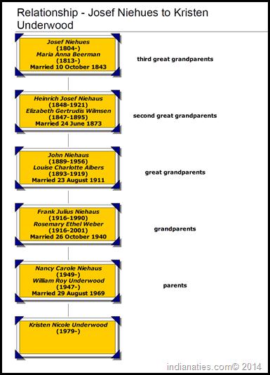 Ancestry chart - Kristen Underwood - Josef Niehues