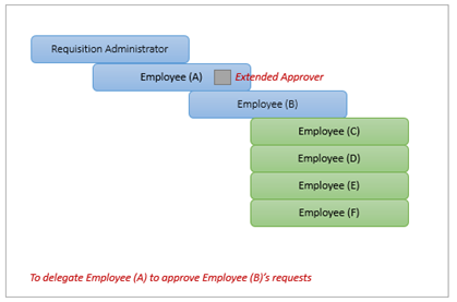ExtendedApprover