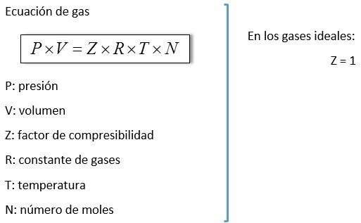 factor de compresibilidad en gases ideales