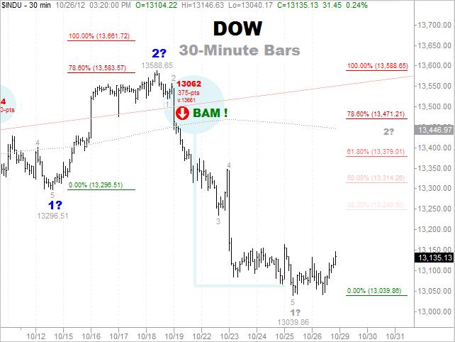 Success Dow Target 10-26-2012