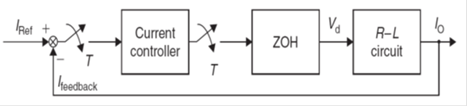 Closed-loop control block diagram.