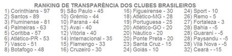 ranking de transparencia futebol brasileiro - wesportes