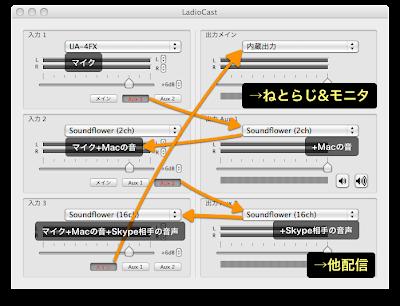 D-C LadioCast 設定