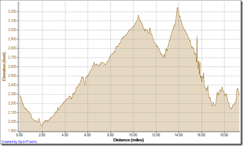 Running 1-27-2013, Elevation - Distance