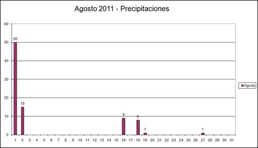 Precipitaciones (Agosto 2011)