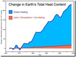 earth is not warming