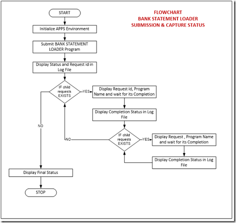 Sample Bank Statement Submission and capture flowchart