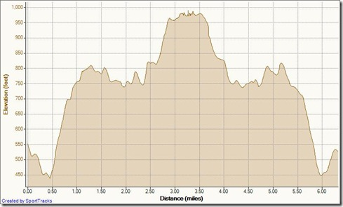 My Activities To Top of the World 2-3-2012, Elevation - Distance