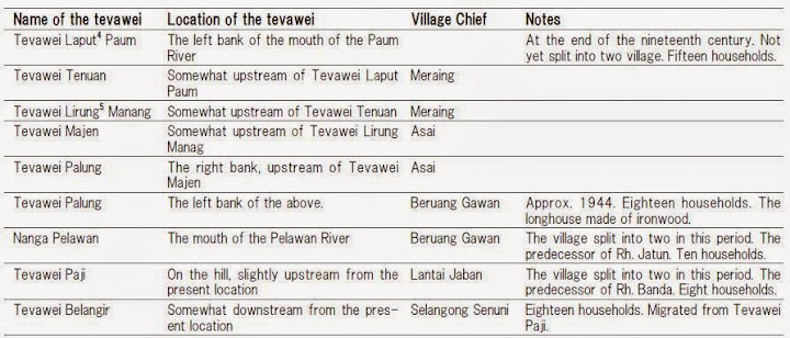 Table 2: The locations of the Bekatans' tevawei in the middle Anap River