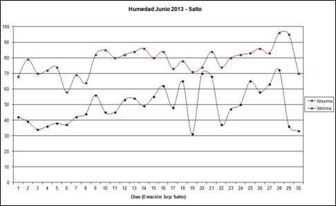 Humedad Maxima Minima (Junio 2013)
