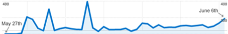 Traffic Visitors Graph for Forum Vancouver