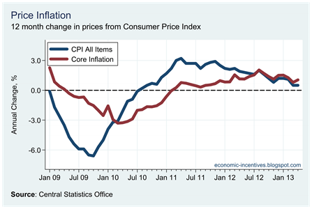 Core Inflation April 2013