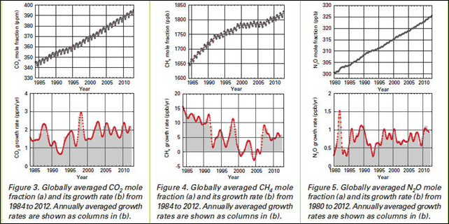 Globally averaged mole fractions of CO2, CH4, and N2O (a), and growth rate from 1984 to 2012 (1980 for N2O). Graphic: WMO