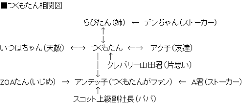 つくもたん相関図(秋葉原PCショップ相関図?)