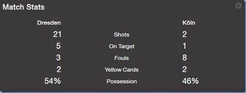 Match stats vs Konl