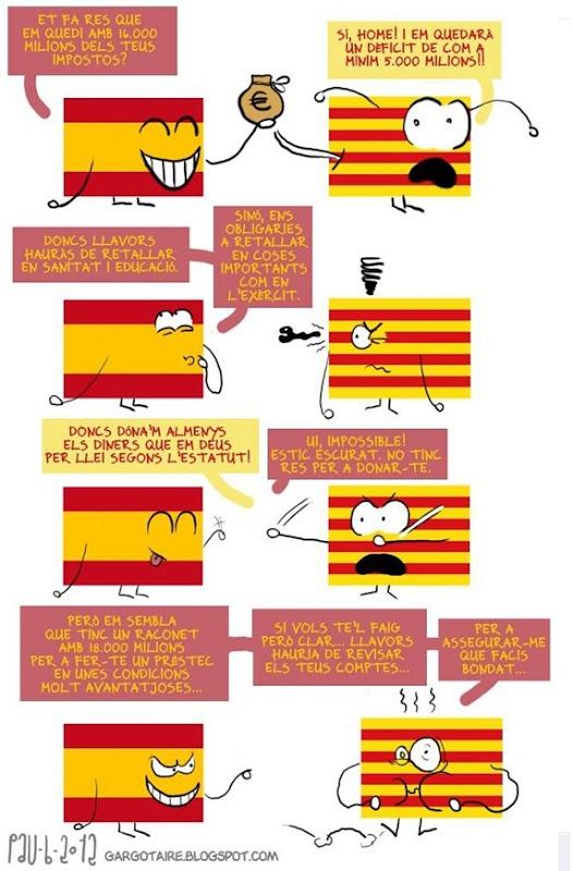 deficit explicats Catalonha - Espanha