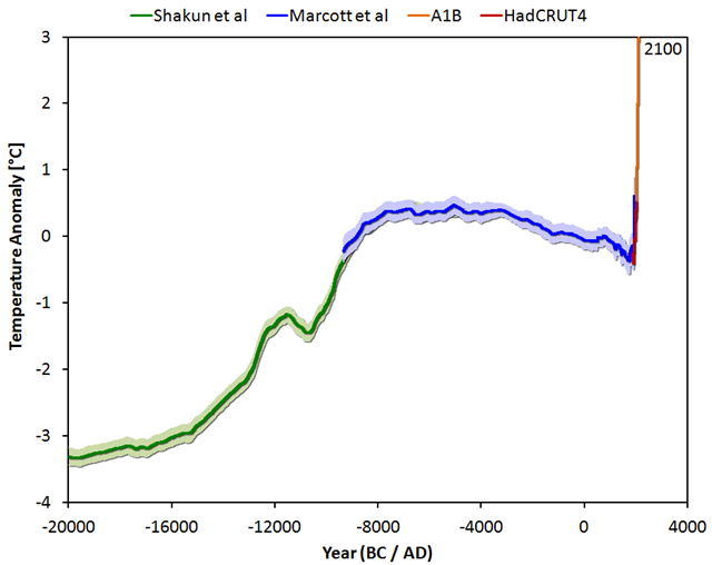 Global average temperature since the last ice age (20,000 BC) up to the not-too distant future (2100) under a middle-of-the-road emission scenario comprising the temperature reconstruction of Shakun, et al. (green – shifted manually by 0.25 degrees), of Marcott, et al. (blue), combined with the instrumental period data from HadCRUT4 (red) and the model average of IPCC projections for the A1B scenario up to 2100 (orange). Graphic: Jos Hagelaars