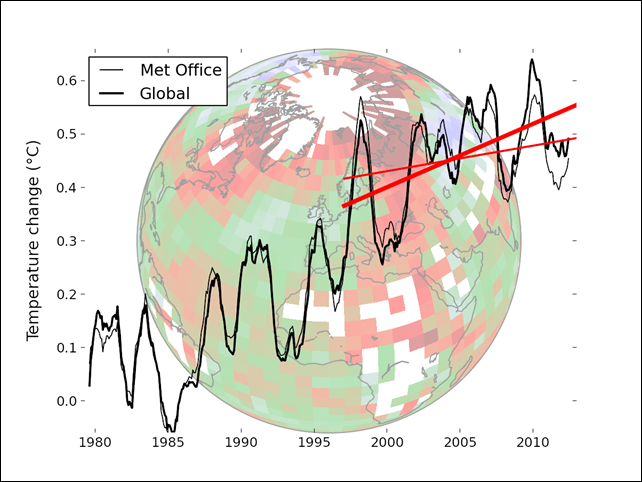 Global surface temperature, 1979-2012, corrected for missing Arctic data. The corrected data (bold lines) are shown in the graph compared to the uncorrected ones (thin lines). The temperatures of the last three years have become a little warmer, the year 1998 a little cooler. Graphic: Cowtan and Way, 2013