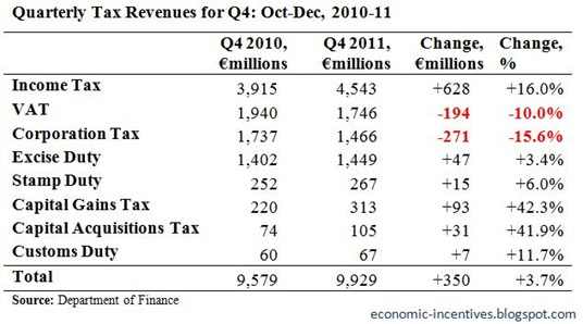 Quarterly Tax Revenues for Q4 2011