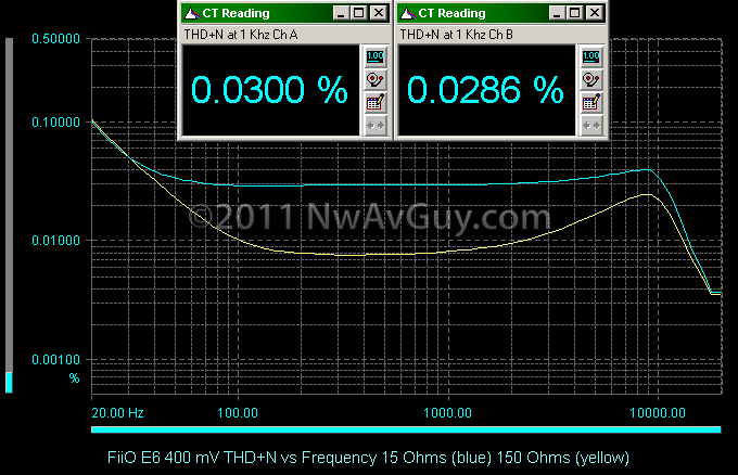 FiiO E6 400 mV THD N vs Frequency 15 Ohms (blue) 150 Ohms (yellow)