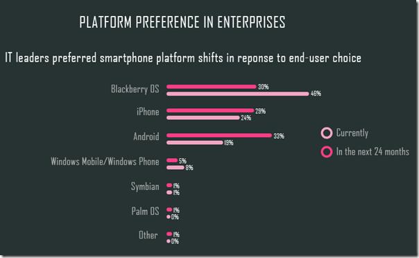 Platforms in the enterprise