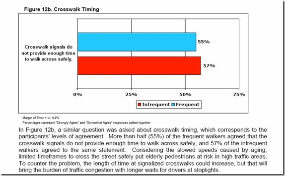 Crosswalk timing