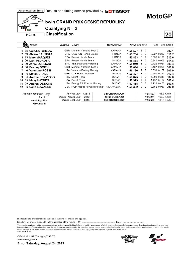 motogp-qp2-classification.jpg