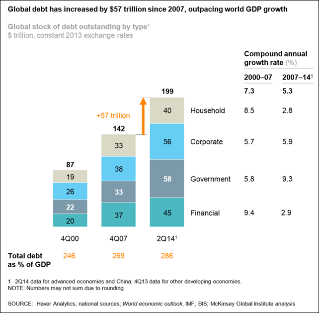 Global debt growth, 2000-2014. Global debt has increased by $57 trillion since 2007. China's debt has quadrupled. Graph: McKinsey Global Institute